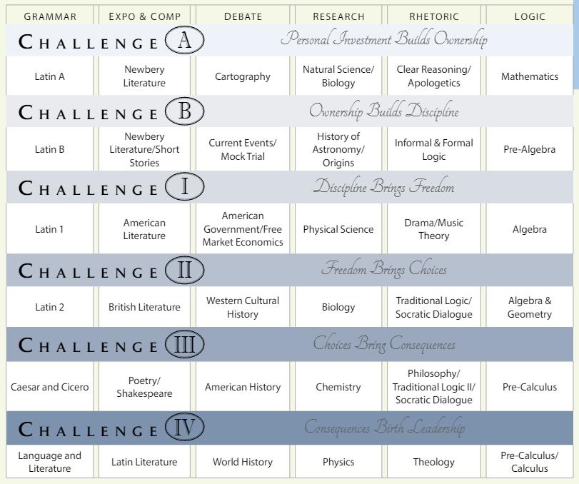 challenge-scope