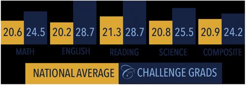 homeschool-graduate-ACT-score-stats