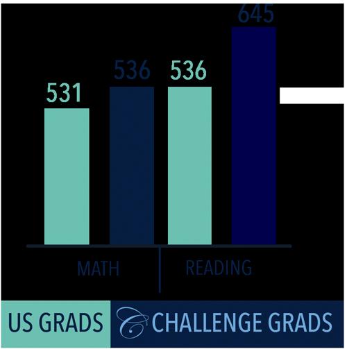 homeschool-graduate-SAT-scores-stats