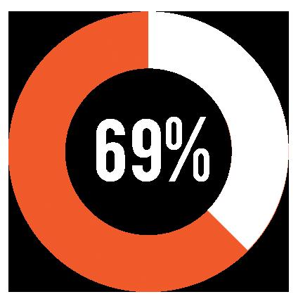 homeschool-graduate-stats-69